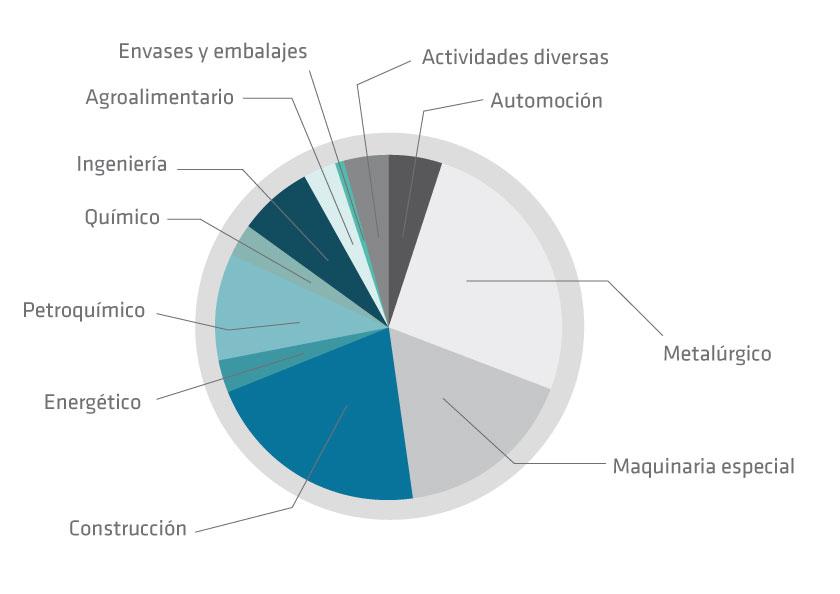 Datos de los proyectos hechos por EIT Getxo